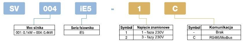 modele i specyfikacja 1 ie5