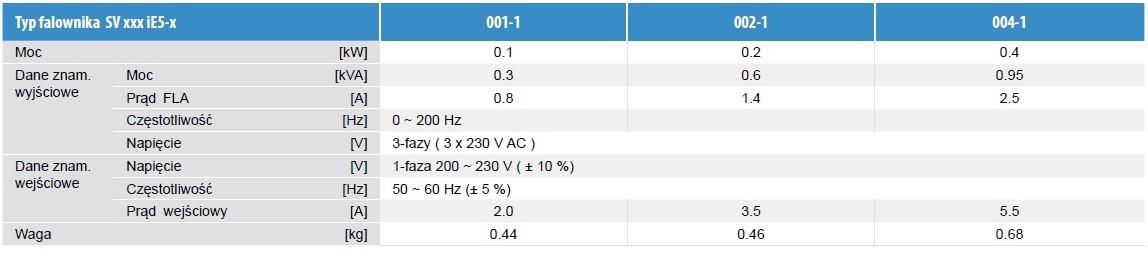 modele i specyfikacja 2 ie5