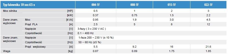 modele i specyfikacja2 ic5
