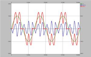 Rzeczywisty przebieg prądu (czerwony) na wejściu przemiennika częstotliwości