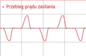 Przebieg prądu na wejściu przemiennika jednofazowego