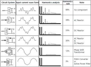 Porównanie różnych metod kompensacji wyższych harmonicznych