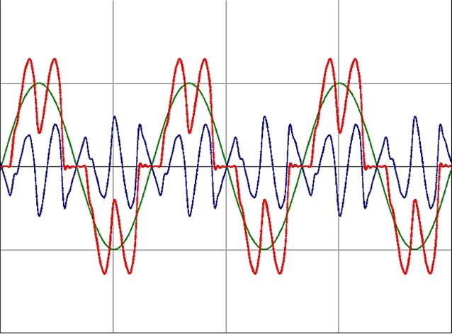 Rzeczywisty przebieg prądu na wejsciu przemiennika czestotliwości z wbudowanym dławikiem DC (THDI = 35%)